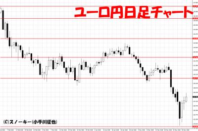 20180602ユーロ円日足チャート