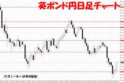 20180602英ポンド円日足チャート