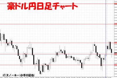 20180609さきよみLIONチャート検証豪ドル円日足
