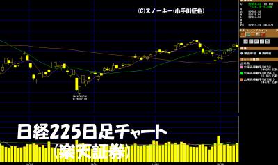 20180609日経225日足