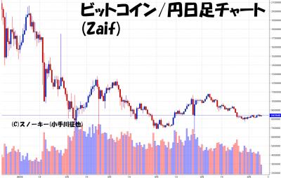 20180609ビットコイン円日足