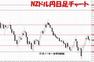 20180609NZドル円日足