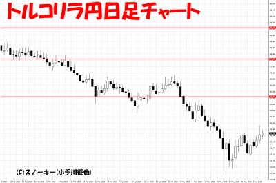 20180609トルコリラ円日足