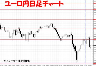 20180616さきよみLIONチャート検証ユーロ円日足