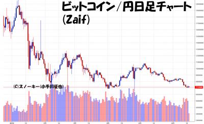 20180616ビットコイン円日足