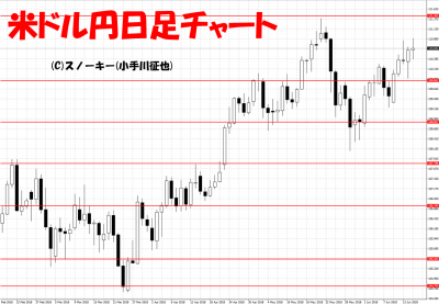 20180616米ドル円日足