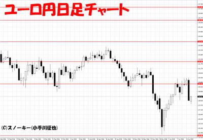 20180616ユーロ円日足