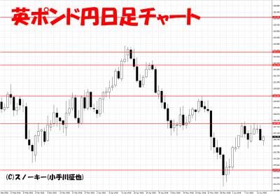 20180616英ポンド円日足