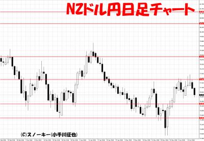 201806016NZドル円日足