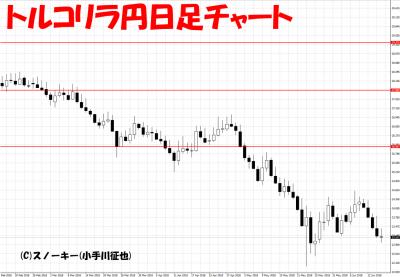 201806016トルコリラ円日足