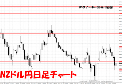 20180620NZドル円日足