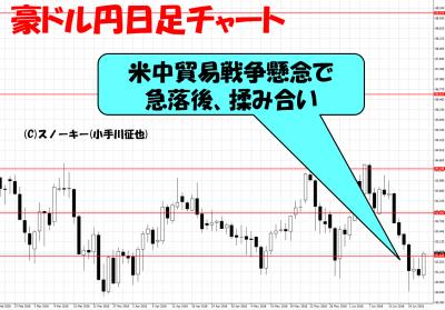 20180622豪ドル円日足