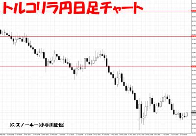 20180622トルコリラ円日足