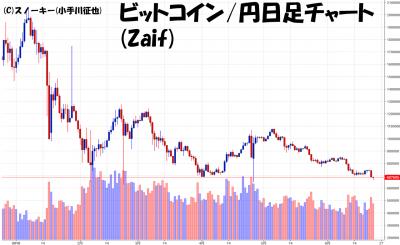 20180623ビットコイン円日足