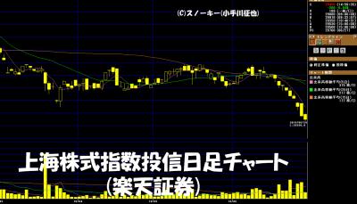 20180628上海株式指数投信日足チャート
