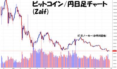 20180628ビットコイン円日足チャート