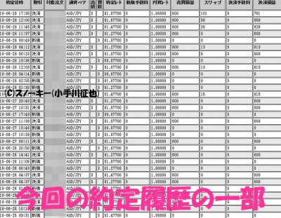 20180629ループイフダン検証約定履歴
