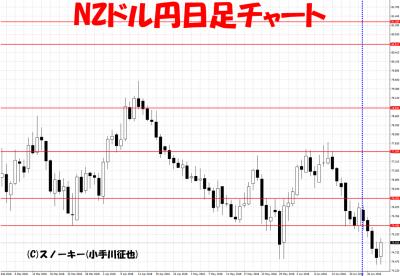 20180630さきよみLIONチャート検証NZドル円日足