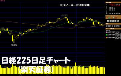 20180630日経225日足チャート
