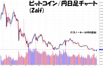 20180630ビットコイン円日足チャート