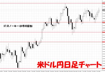 20180630米ドル円日足チャート