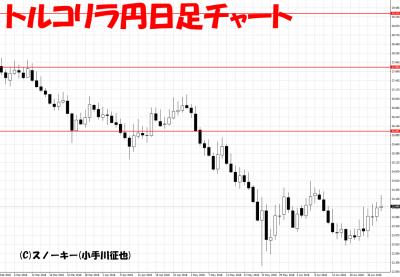 20180630トルコリラ円日足チャート