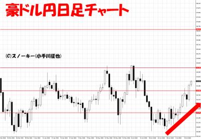 20180713豪ドル円日足