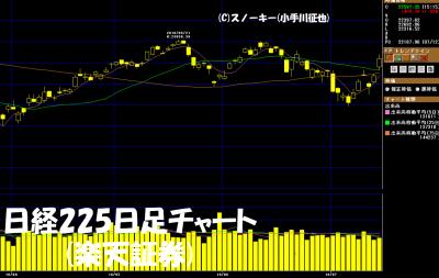 20180714日経225日足チャート