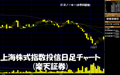 20180714上海株式指数投信日足チャート