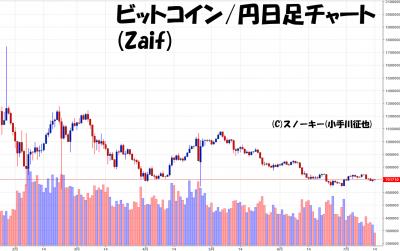 20180714ビットコイン円日足チャート