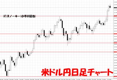 20180714米ドル円日足チャート