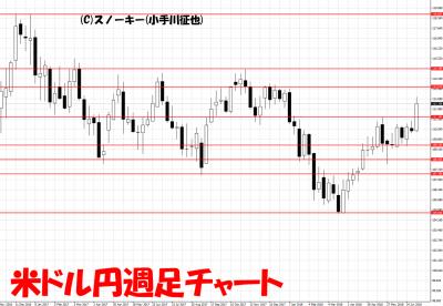 20180714米ドル円週足チャート