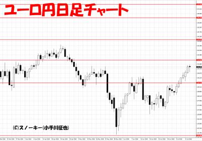 20180714ユーロ円日足チャート