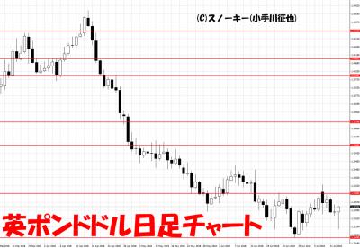 20180714英ポンドドル日足チャート