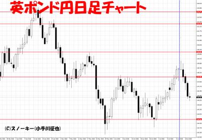 20180721さきよみLIONチャート検証英ポンド円日足