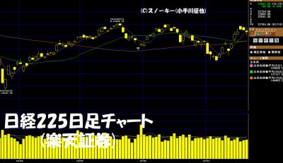 20180721日経225日足チャート