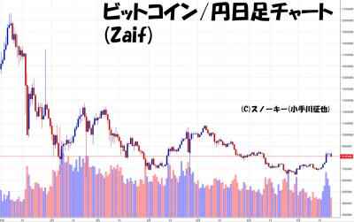 20180721ビットコイン円日足チャート