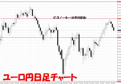 20180721ユーロ円日足チャート