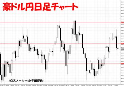 20180721豪ドル円日足チャート