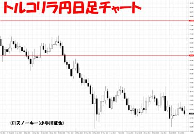 20180721トルコリラ円日足チャート