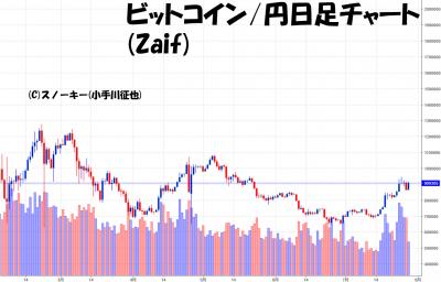 20180728ビットコイン円日足チャート