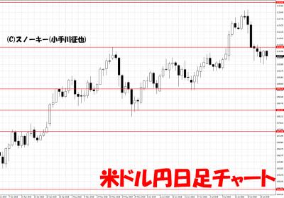 20180728米ドル円日足チャート
