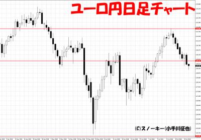 20180728ユーロ円日足チャート
