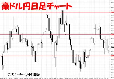 20180728豪ドル円日足チャート
