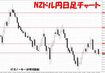 20180728NZドル円日足チャート