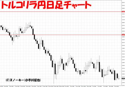 20180728トルコリラ円日足チャート