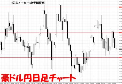 20180803豪ドル円日足