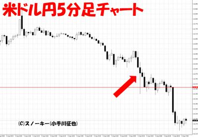 20180803米ドル円5分足