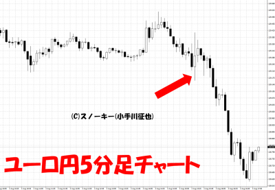 20180803ユーロ円5分足
