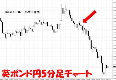 20180803英ポンド円5分足